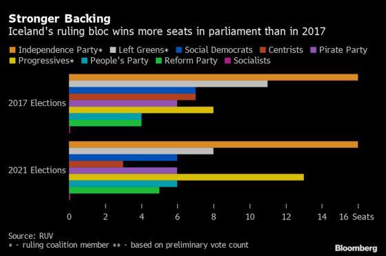 Iceland Revises Data on Female-Majority Legislature