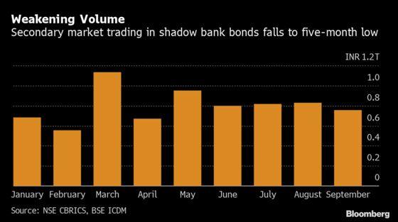 Shadow Bank Crisis in India Makes It Hard to Cut Bond Losses