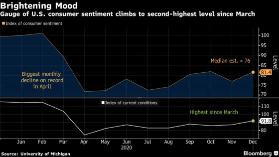 Consumer Sentiment in U.S. Rises Unexpectedly on Vaccine News