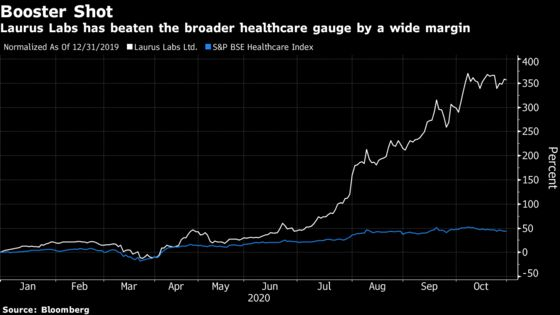 Indian Drugmaker With 350% Stock Gain Seeks to Boost Capacity