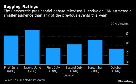 Democratic Debate Draws Smallest Audience: Campaign Update