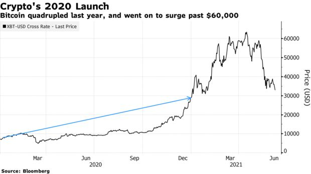 Bitcoin quadrupled last year, and went on to surge past $60,000