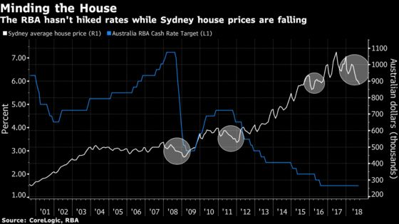 Australia Holds Key Rate as Housing Downturn Threatens Consumers