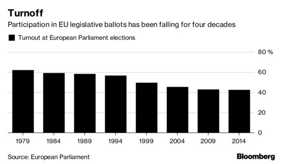 EU Faces a Risk in 2019 That Has Nothing to Do With Populists