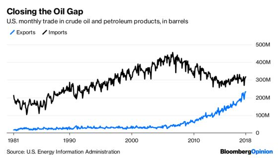 The U.S. Becomes an Oil Economy