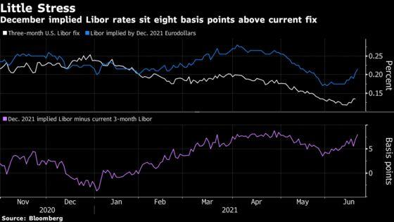 JPMorgan Warns of Possible Return of Year-End Funding Stress