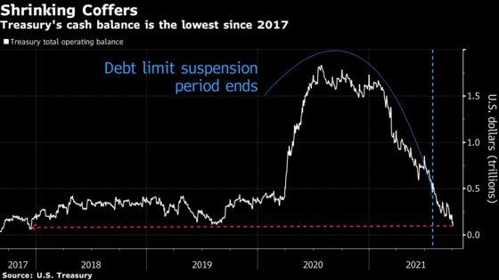 Angst in Bills Market Gets a Break: Debt Ceiling Anxiety Tracker