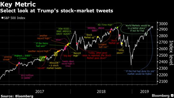 It's a Lot Easier to Tweet-Torture a Market That Has Rallied 18%