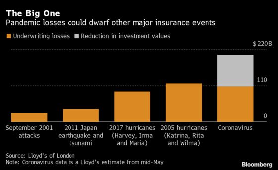 World's Insurers Await U.K. Covid Ruling With Billions at Stake