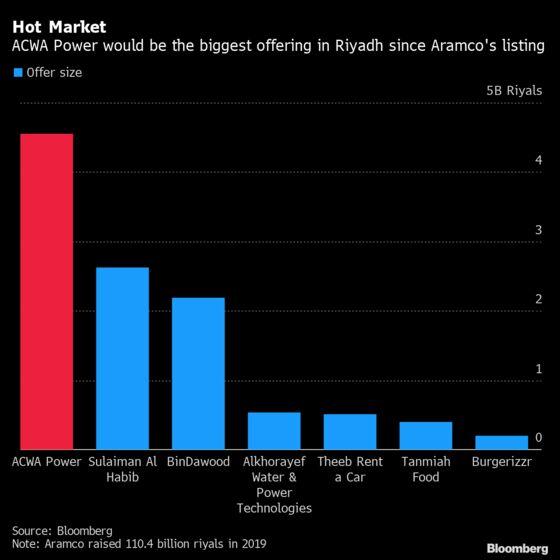 Biggest Saudi IPO Since Aramco Has Investors Jostling for More