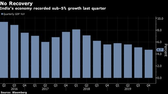 India's Deepening Slowdown Faces Fresh Risks from Virus