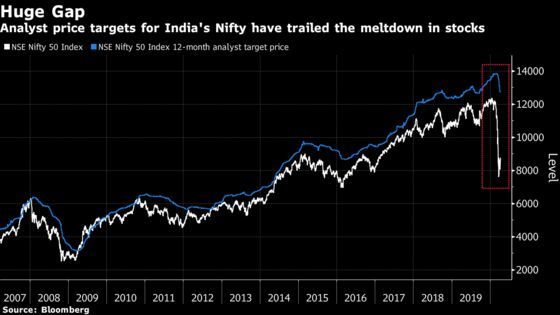 India Stock Analysts Turn to Cash, Volatility Amid Profit Doubts
