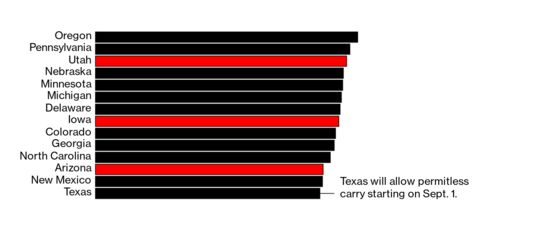 Permitless-Carry Laws Make It Easier to Pack Heat in Red America