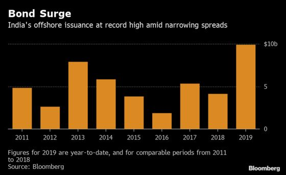 Gung-Ho Overseas Bond Market MakesIndian CompaniesHappy