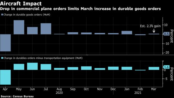 Gain in U.S. Durables Orders Trails Forecast on Plane Bookings