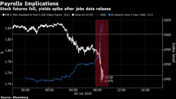 'Not What the Market Wants:'Payroll Data Is Too Hot for Comfort