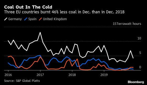 Coal's Fortunes Look Bleak