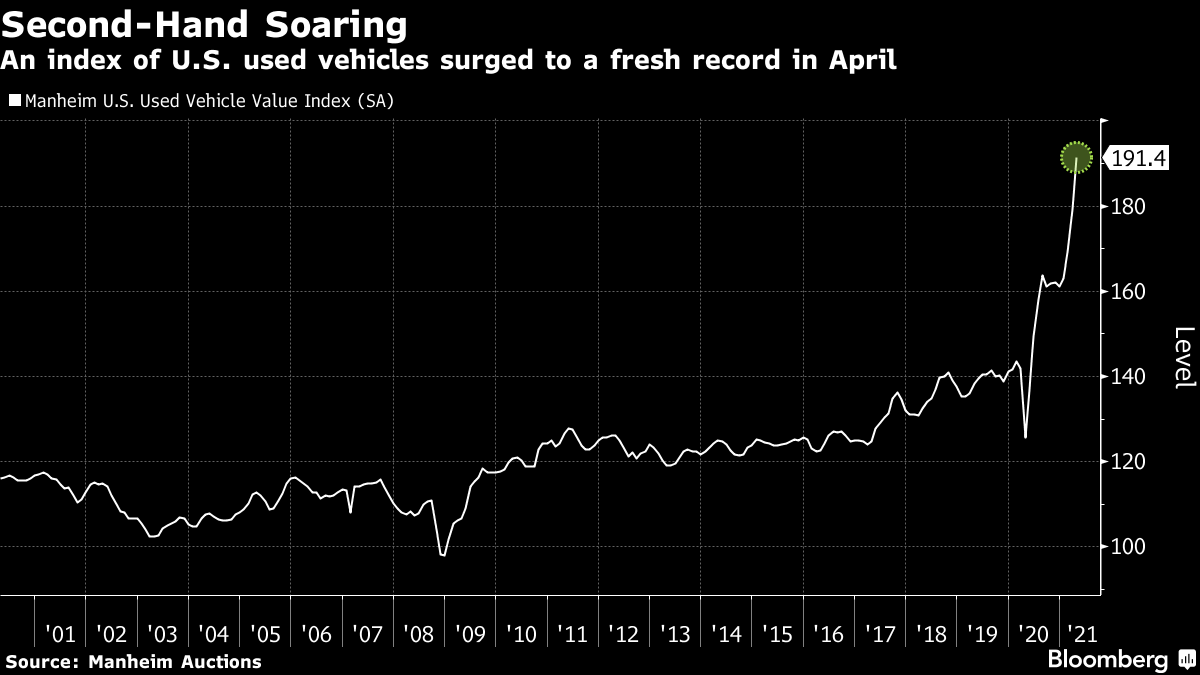 An index of U.S. used vehicles surged to a fresh record in April