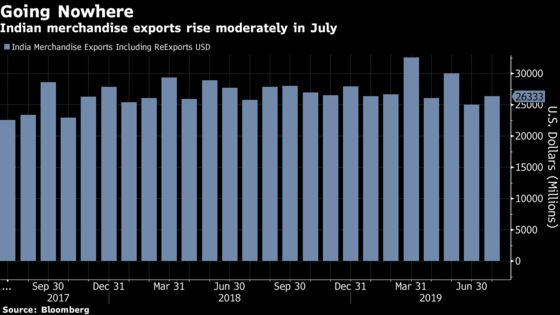 Animal Spirits Get Worse as India Slowdown Spills Over to July