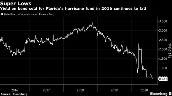 Florida Seizes on Low Rates for Hurricane Fund as Storms Start