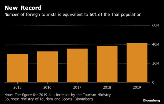 Thailand Expects a Record 41.1 Million Foreign Tourists in 2019