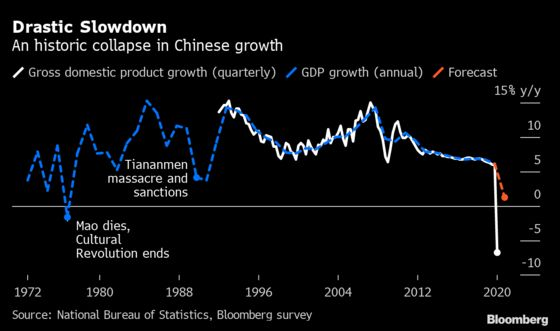 China Considers Dropping Numerical GDP Growth Target for 2020