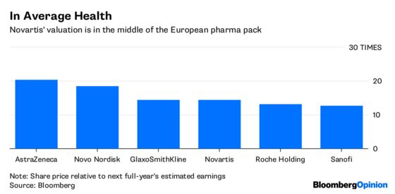 Novartis Goes Back to Its $191 Billion Core