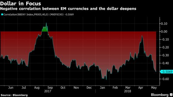 Beyond the Dollar Everything's `Just Noise' for Emerging Markets