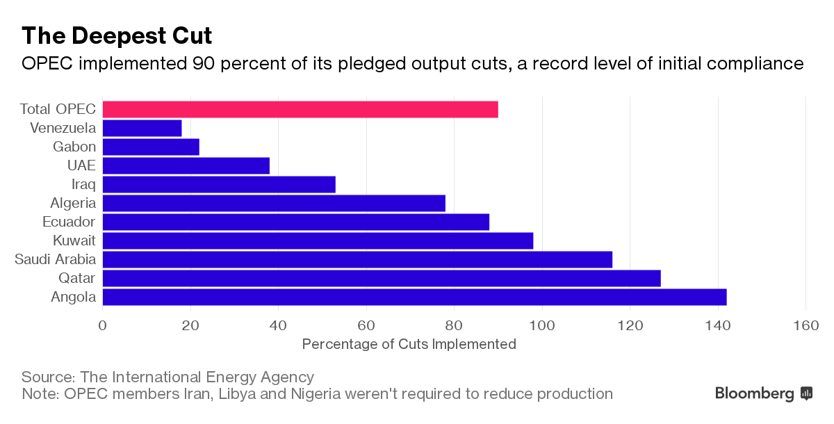 How OPEC attains record 90% of output cuts as demand grow?