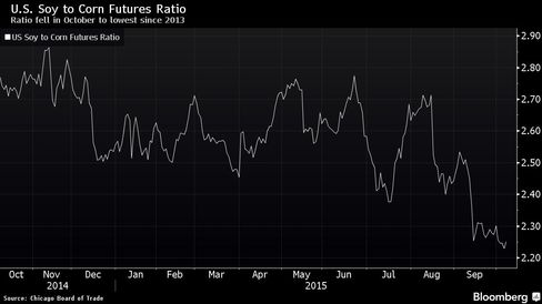 Ratio fell in October to lowest since 2013