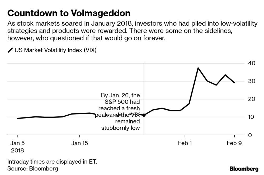 Vix Quote | The Day The Vix Doubled Tales Of Volmageddon Bloomberg