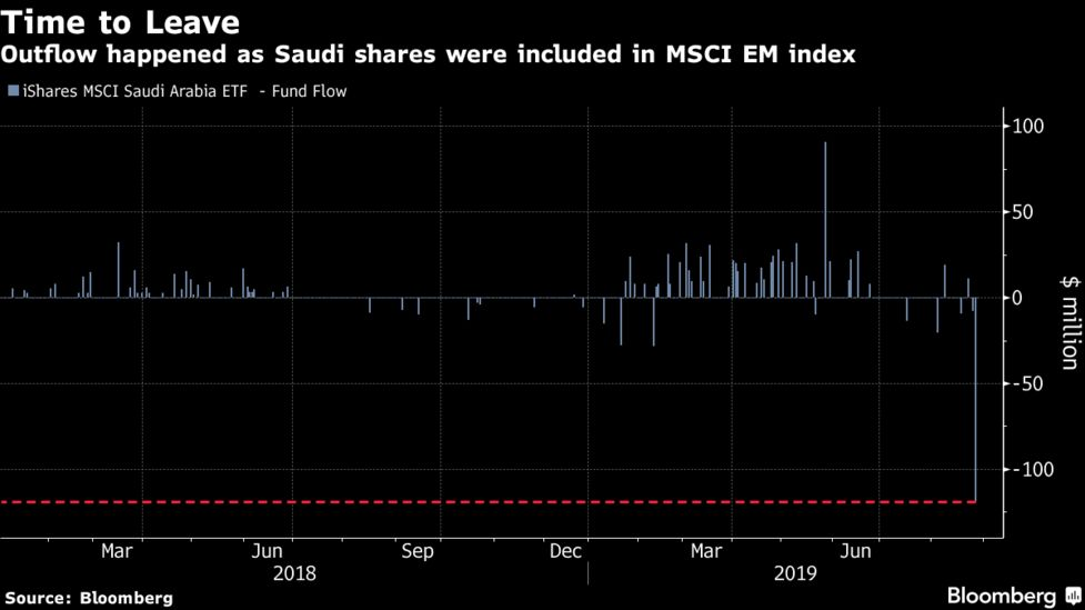 IShares MSCI Saudi Arabia ETF Sees Record NYSE Outflows