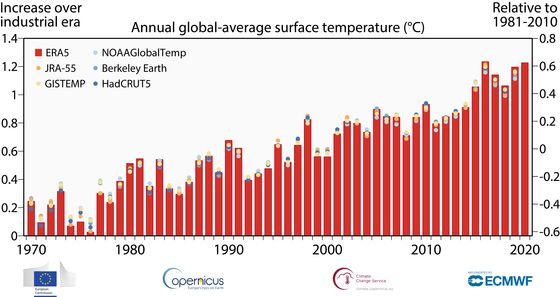 Earth's Margin for Error Narrows After Another Year of Record Heat