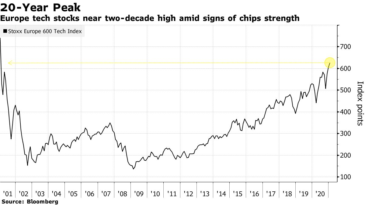 Europe tech stocks near two-decade high amid signs of chips strength