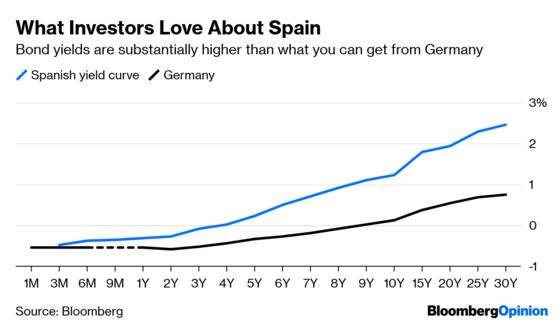 Spanish Bonds Are Surprisingly Election-Proof
