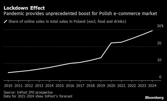Battle for Poland's $19 BillionE-Commerce Market Begins For Real With Amazon Entry