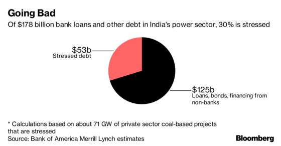 Abandoned Power Plant a $38 Billion Warning Sign for India Banks