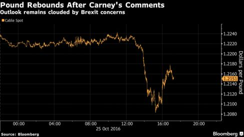 "Carney Calls BOE Term Decision 'Entirely Personal'It's a role that requires ""total attention, devotion and I intend to give it for as long as I can,"" he said. Carney also signaled that inflation may scupper any more rate cuts. The pound rallied"