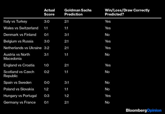 Celebrating the Goldman Sachs Soccer Failure