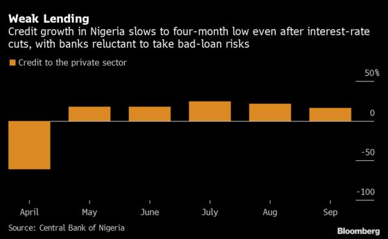 Nigerian Banks May Fail Stress Tests Should Downturn Deepen