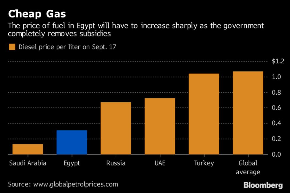Rising Oil Bill May Erase Egypt's Savings From Gas Milestone - Bloomberg