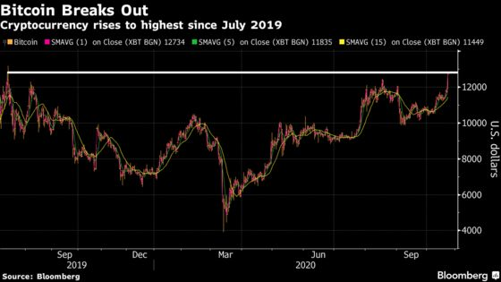 Bitcoin Surges to Highest Since July 2019 After PayPal Embrace