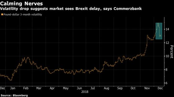 Pound Pundits Believe the U.K. Is Unlikely to Exit EU by March
