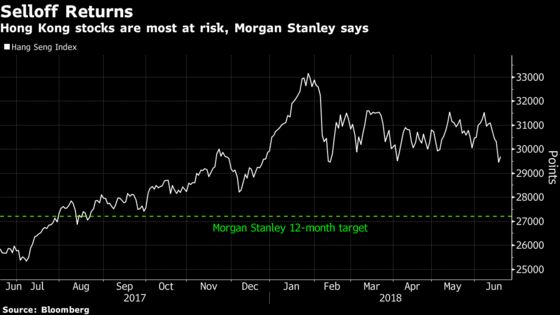 Morgan Stanley Says Hong Kong's Equity Selloff Is Far From Over