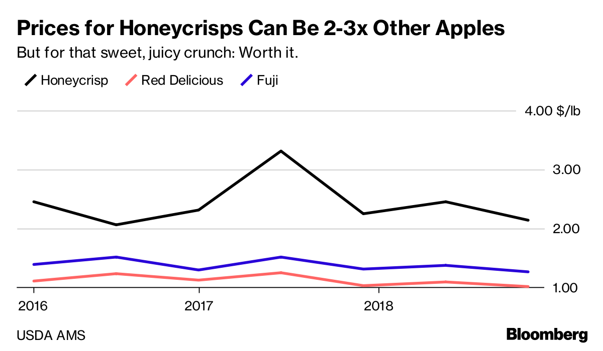 The Curse of the Honeycrisp Apple - Bloomberg