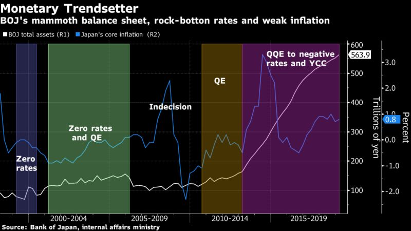 BOJ's mammoth balance sheet, rock-botton rates and weak inflation