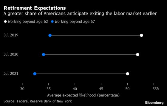 Americans Say They're Now Less Likely to Work Far Into Their 60s