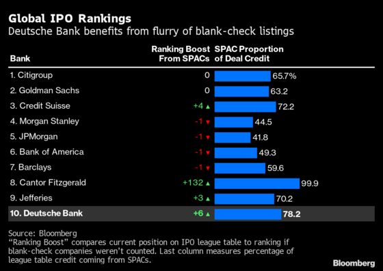 Deutsche Bank Rides SPAC Boom to Make League Table Comeback