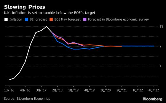 U.K. Inflation Set to Slow More Quickly Than Forecast: Chart