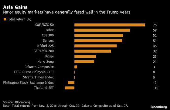 Asia Stock MarketsHave Come Far During Trump's Tenure